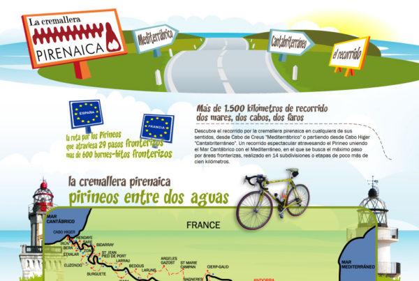 Diseño web La Cremallera Pirenaica